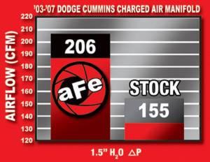 AFE - aFe Power BladeRunner Intake Manifold - Dodge Diesel Trucks 03-07 5.9L - Image 11