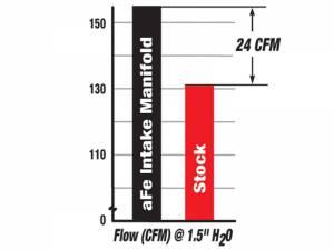AFE - aFe Power BladeRunner Intake Manifold   99.5-03 Ford Diesel 7.3L Powerstroke - Image 3
