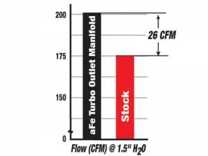 AFE - aFe Power BladeRunner Intake Manifold   99.5-03 Ford Diesel 7.3L Powerstroke - Image 4