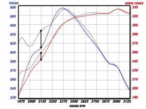 AFE - AFE 46-20049 Intercooler pipe for 2004.5-10 GM LLY/LBZ/LMM 6.6L Duramax - Image 3