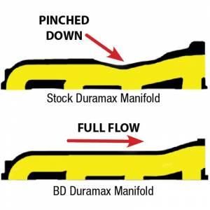 BD Diesel - BD Diesel Driver's Side Full Bore Exhaust Manifold 2001-10 Duramax - Image 3
